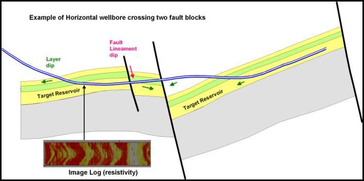 Quartz Reservoir - Horizontal Wells and Dips